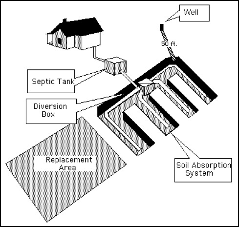 Septic Tank Design Soil Restoration Technologies