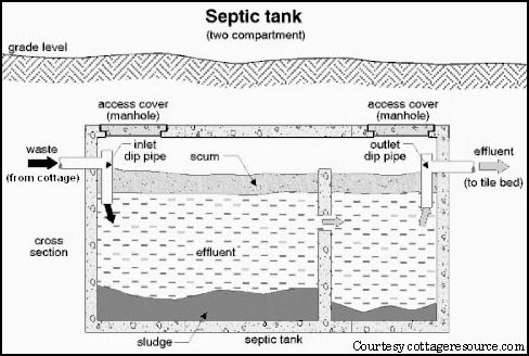 Septic tank design soil restoration technologies for Design septic system